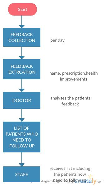 Doctor's Feedback Analysis