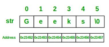 String Data Structure - GeeksforGeeks