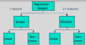Regression and Classification | Supervised Machine Learning