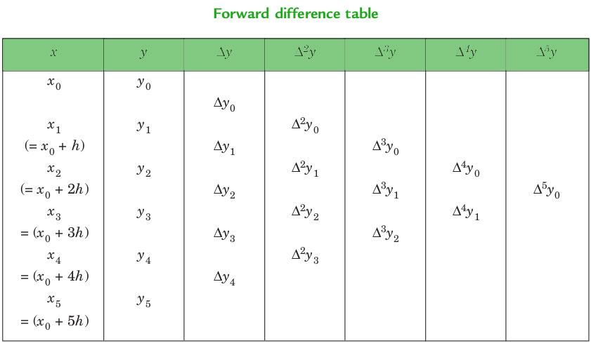 Newton Forward And Backward Interpolation Geeksforgeeks