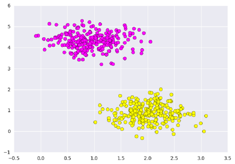 Classifying data using Support Vector Machines(SVMs) in