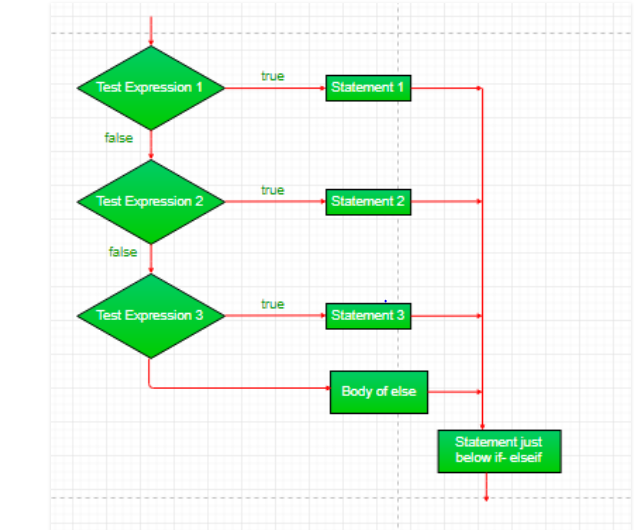 C Decision Making If If Else If Else If Ladder Nested If Switch Nested Switch Geeksforgeeks
