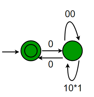 automata2