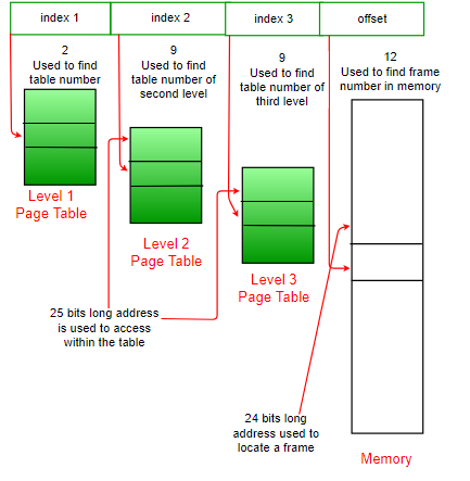 multilevel-page-table