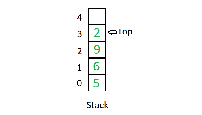 Difference between Stack and Queue Data Structures