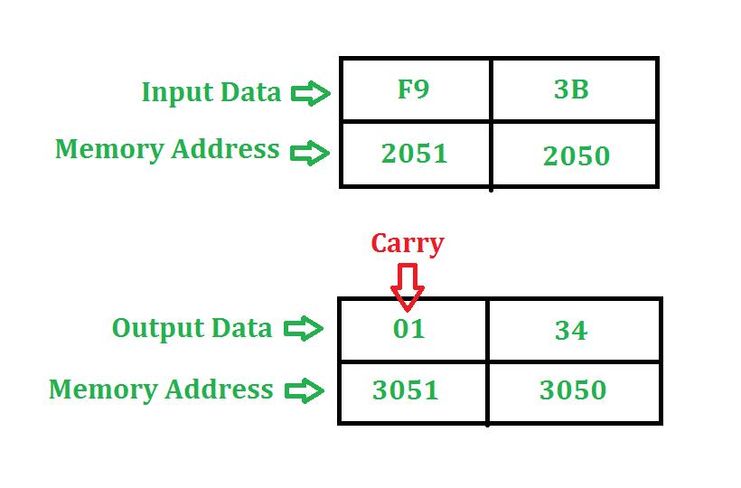 8085 program to add two 8 bit numbers - GeeksforGeeks