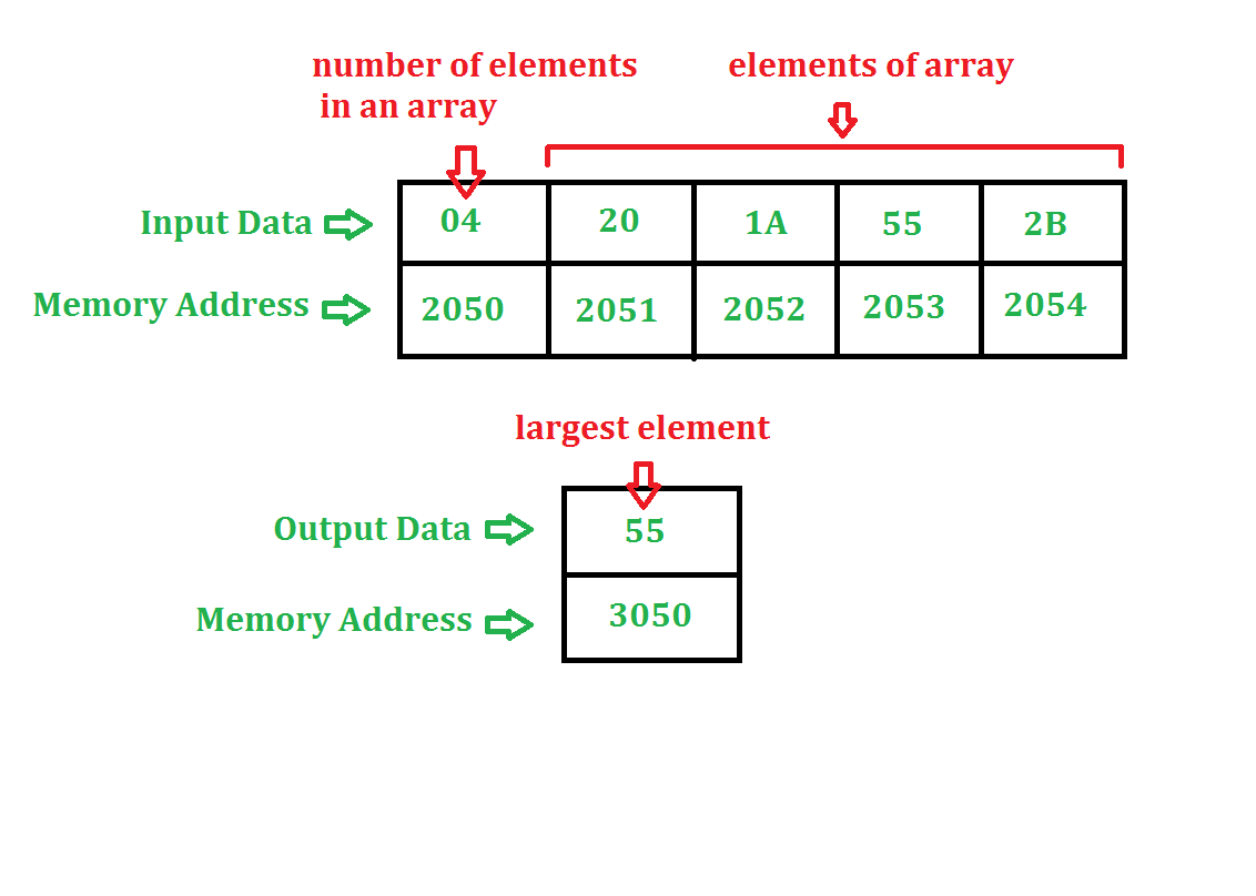 Assembly language program to find largest number in an array