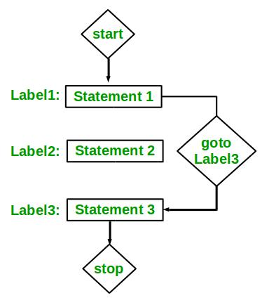 goto statement in C/C++ - GeeksforGeeks