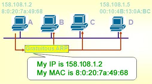 ARP, Reverse ARP(RARP), Inverse ARP (InARP), Proxy ARP and