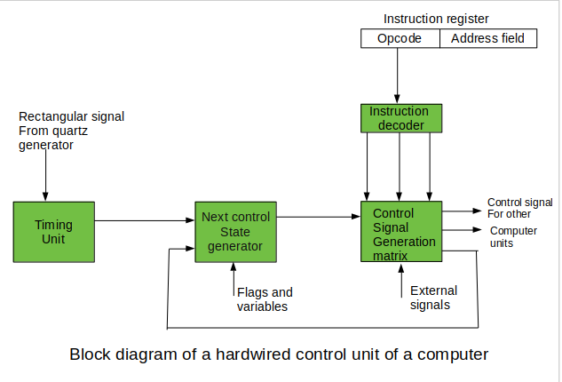 Introduction of Control Unit and its Design - GeeksforGeeksGeeksforGeeks