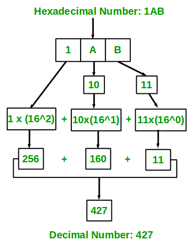 Program for hexadecimal to decimal - GeeksforGeeks