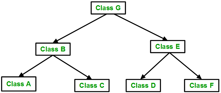Classes A and C inherit from class B, while classes B inherits from class F. Class E inherits from both class F and class G.