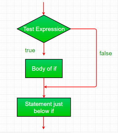 if-statement-in-java