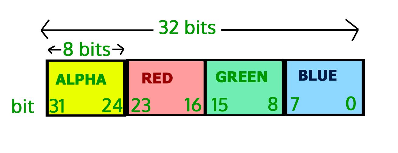 Image Processing In Java Set 2 Get And Set Pixels