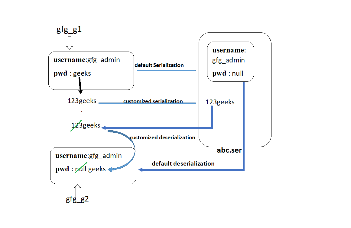 Diagram to show customized serialization:
