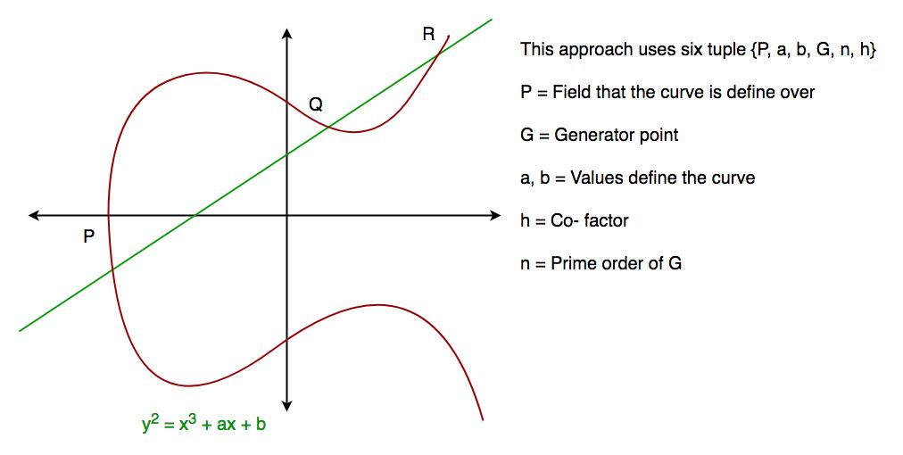 Elliptic Curve