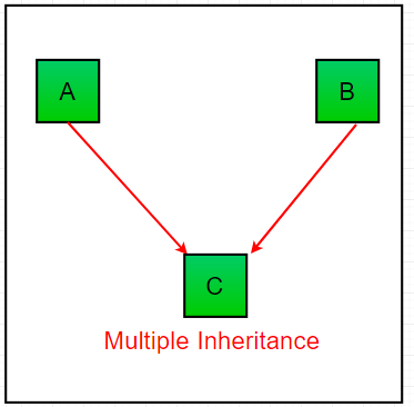 Multiple_Inheritance