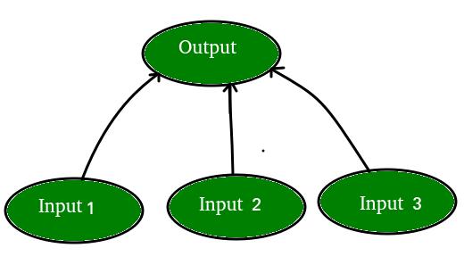 Artificial neural network1