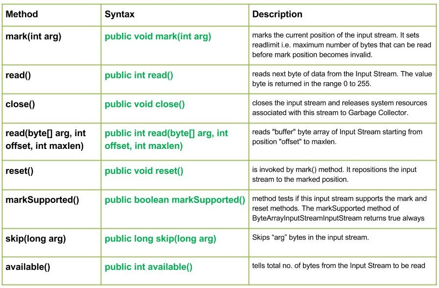 io.ByteArrayInputStream class in Java