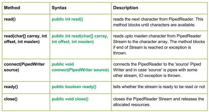 io.PipedReader Class in Java