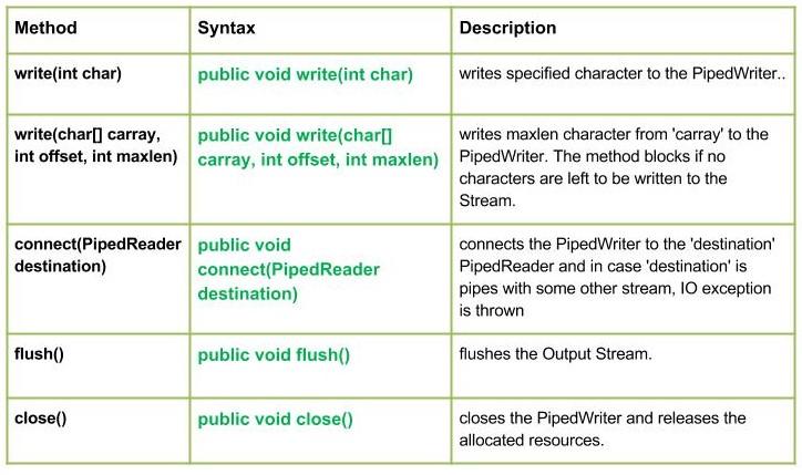 io.PipedWriter Class in Java