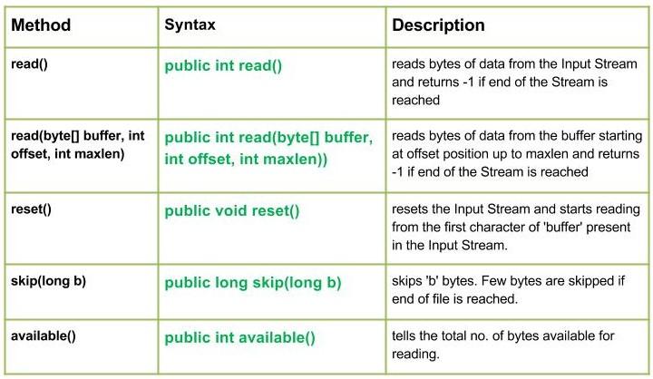 io.StringBufferInputStream class in Java