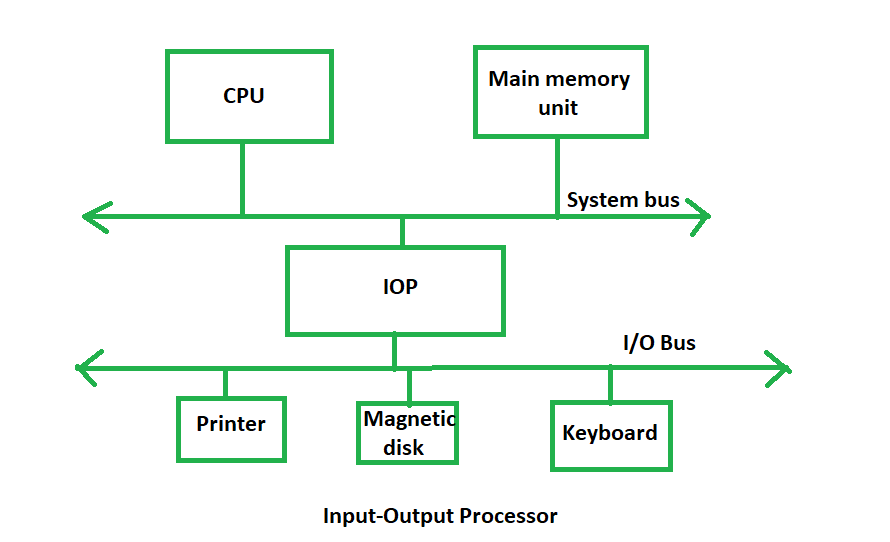 Introduction Of Input Output Processor Geeksforgeeks