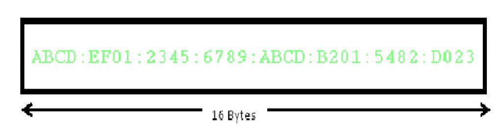 Internet Protocol Version 6 Ipv6 Geeksforgeeks
