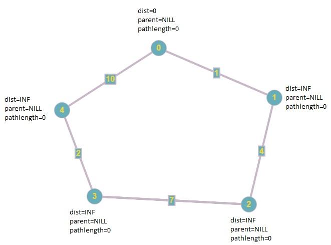 Dijkstra's shortest path with minimum edges - GeeksforGeeks
