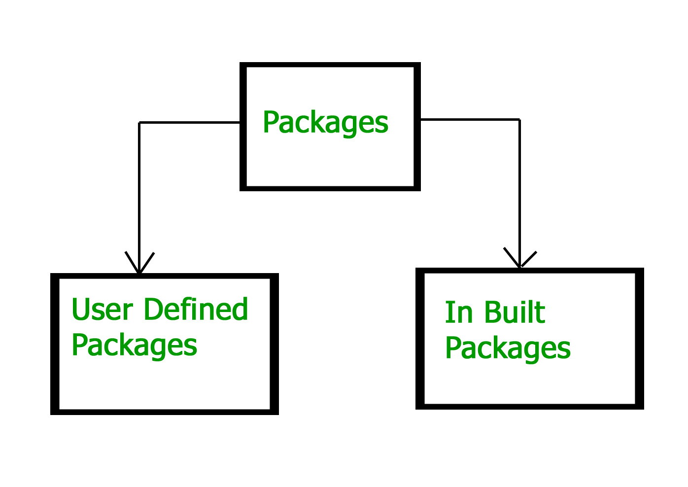 Packages In Java - GeeksforGeeks