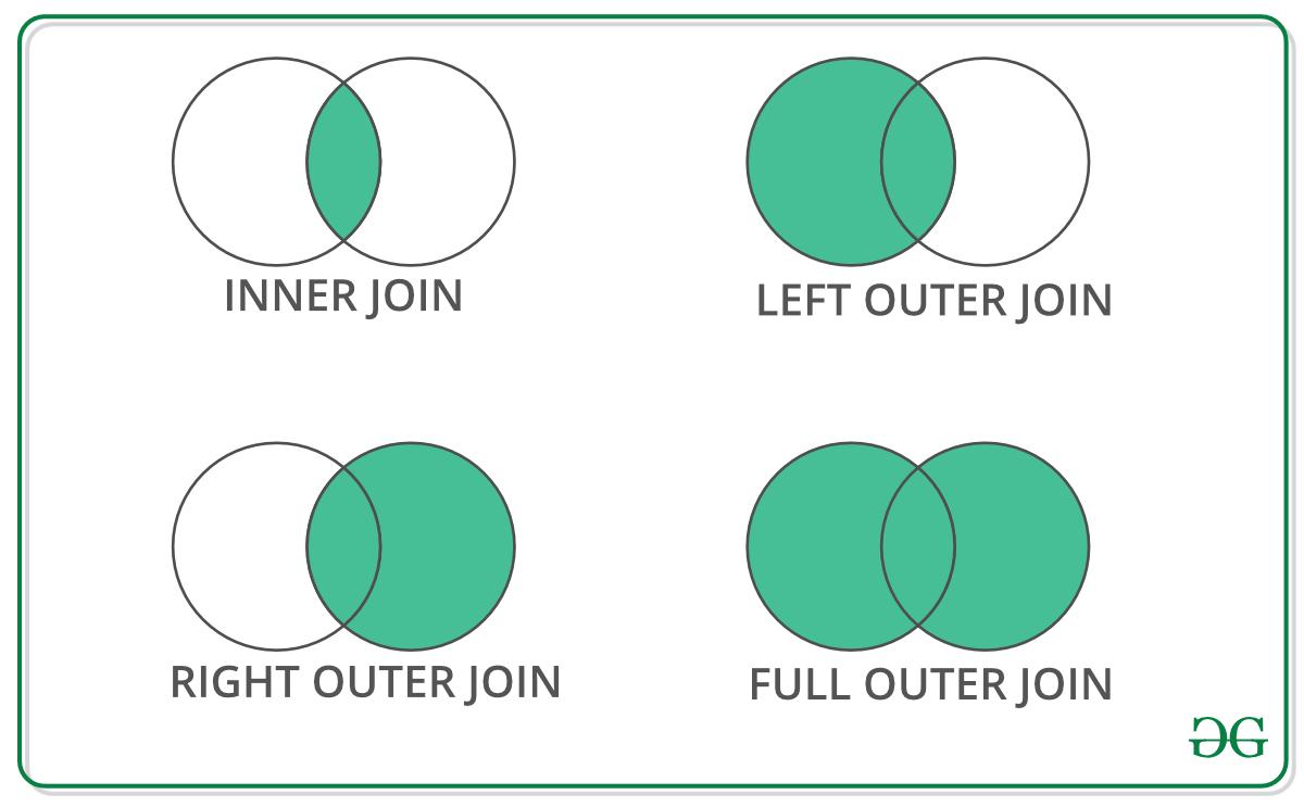 Python | Pandas Merging, Joining, and Concatenating