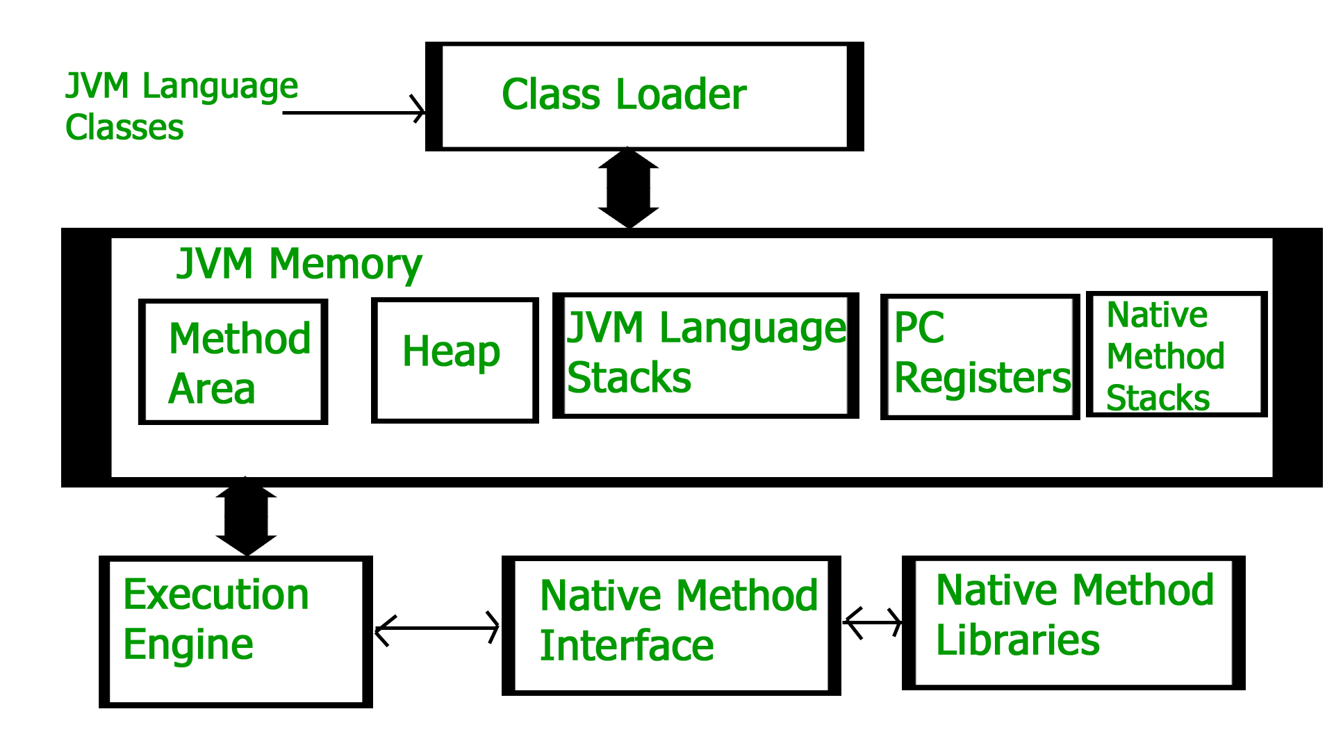 How JVM Works - JVM Architecture? - GeeksforGeeks