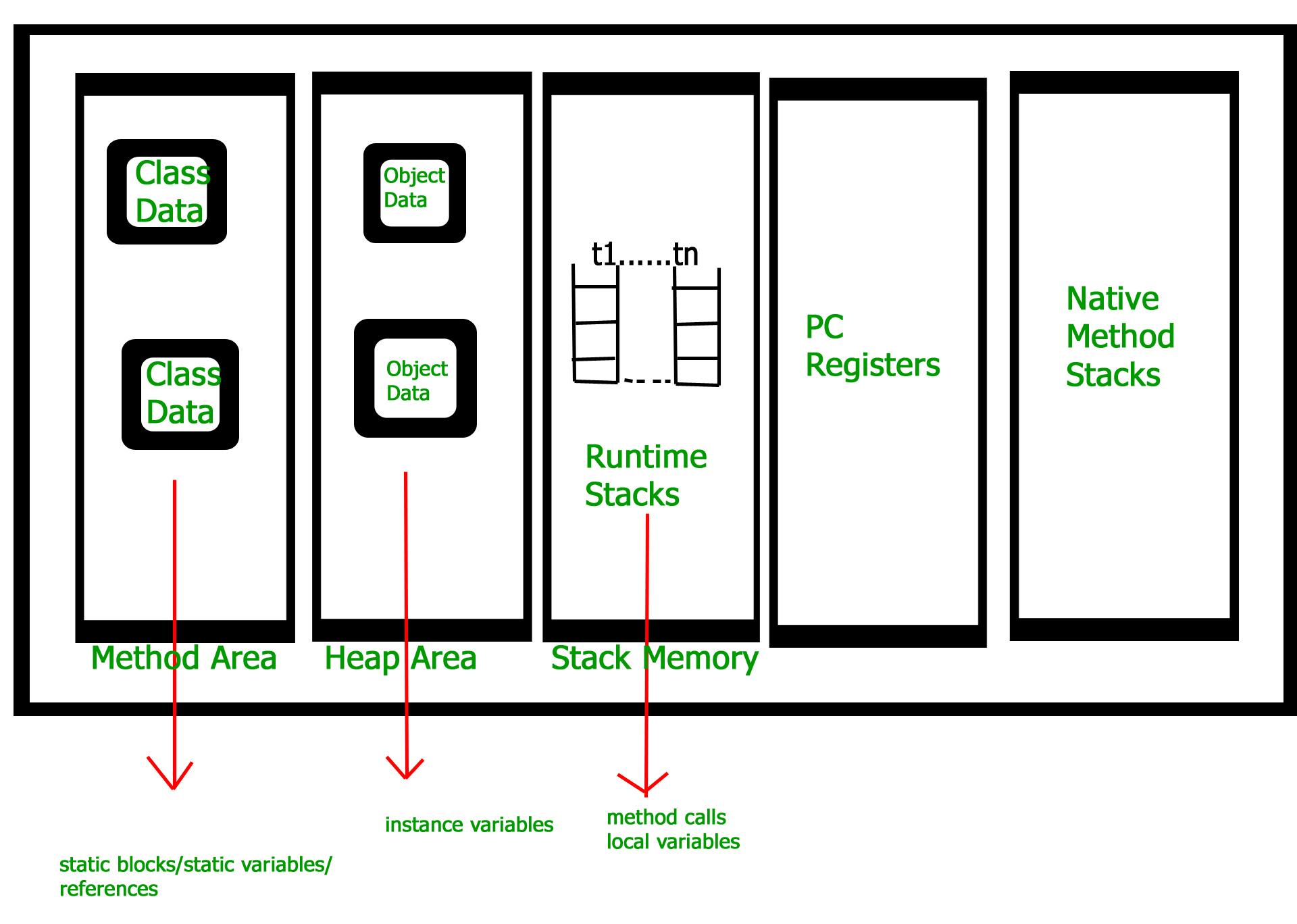 How JVM Works - JVM Architecture? - GeeksforGeeks
