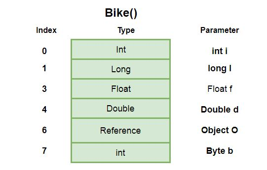 Local Variable Array for bike()