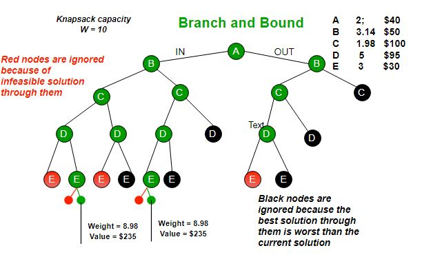0/1 Knapsack using Branch and Bound - GeeksforGeeks