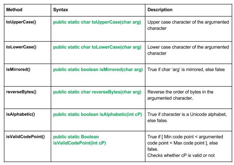 lang.Character_methods