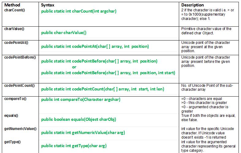 java.lang.Character class methods
