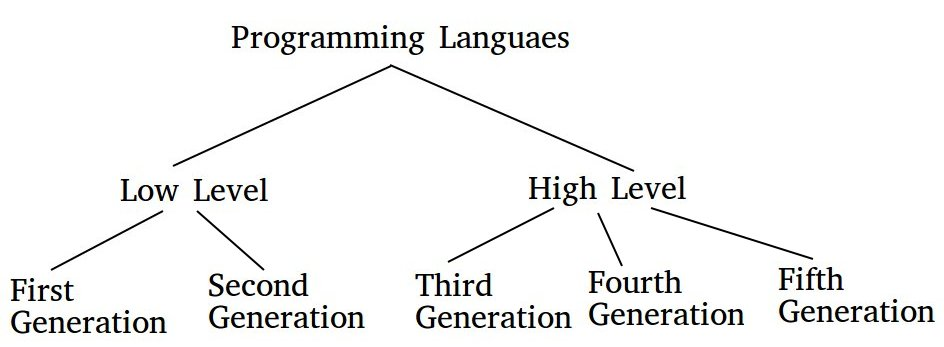 Generation of Programming Languages - GeeksforGeeks