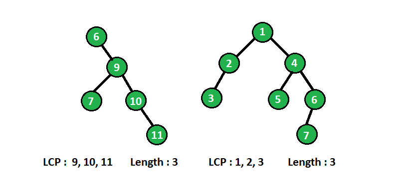 Top 12 298  Binary Tree Longest Consecutive Sequence
