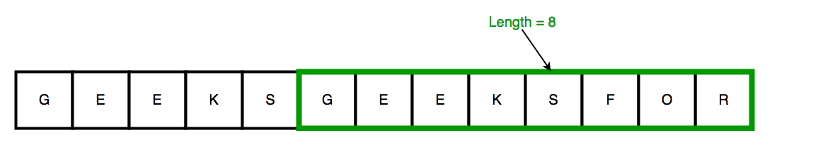 Length of the smallest sub-string consisting of maximum