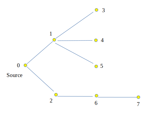 Level of Each node in a Tree from source node (using BFS