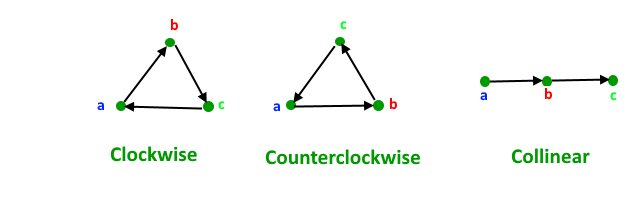 How to check if two given line segments intersect? - GeeksforGeeks