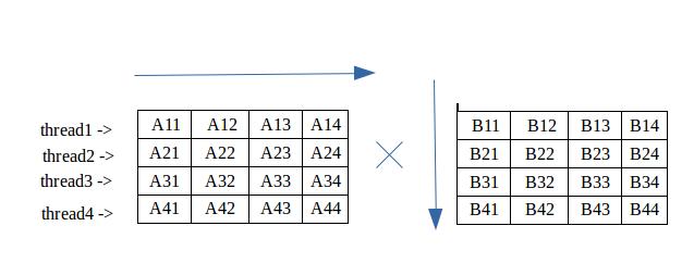 Multiplication of Matrix using threads - GeeksforGeeks