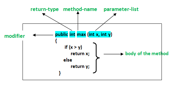 Methods in Java - GeeksforGeeks