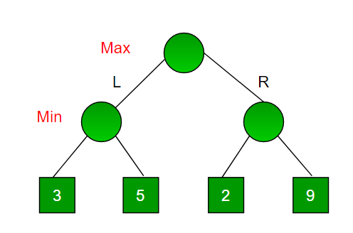 Game Theory  Minimax Algorithm