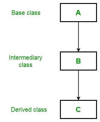 Write a program to implement multilevel inheritance cornell university dissertation guidelines