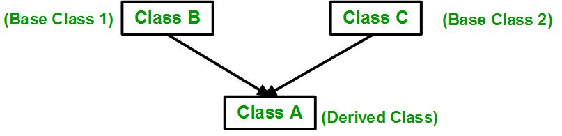 A derived class A that inherits from base classes B and C