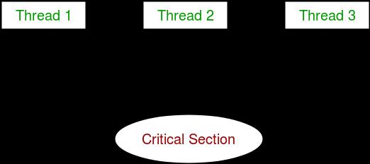 Multithreading in Python | Set 2 (Synchronization