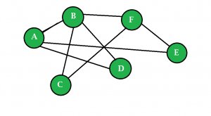 Network indicating friends