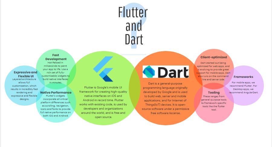 Flutter and Dart--GeeksforGeeks
